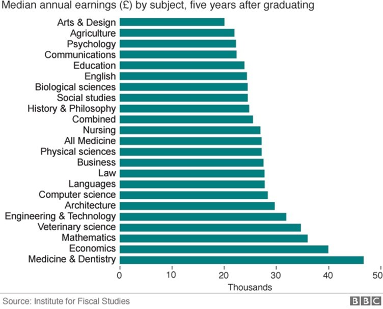 which-degrees-pay-the-best-chart